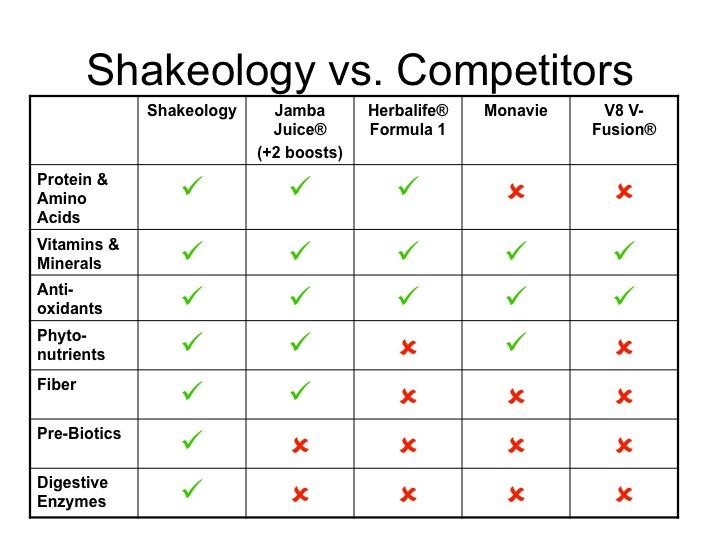 Shakeology vs Competitors